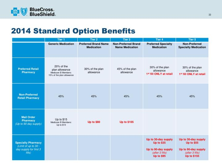 2014 Standard Option Benefits
