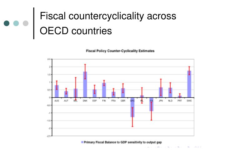 Fiscal countercyclicality across OECD countries