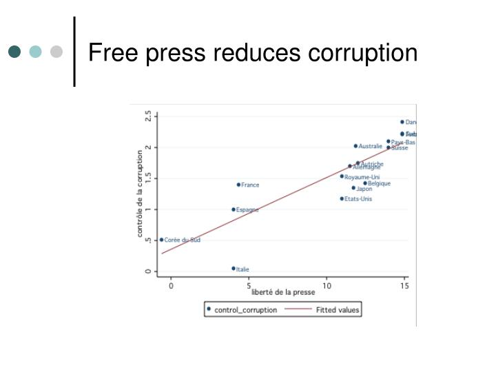 Free press reduces corruption