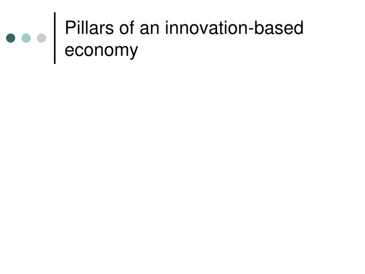 Pillars of an innovation-based economy