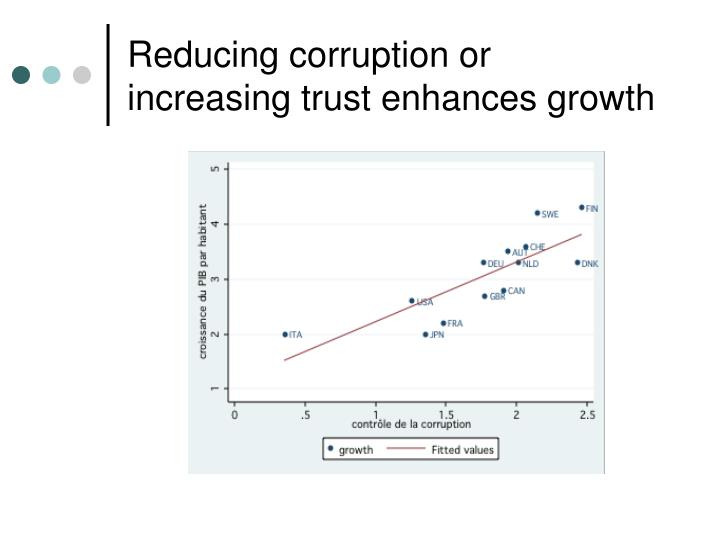 Reducing corruption or increasing trust enhances growth