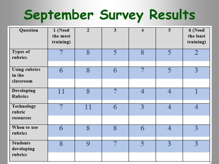 September Survey Results