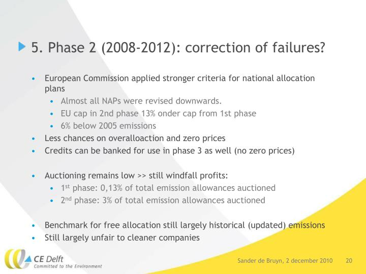 5. Phase 2 (2008-2012): correction of failures?