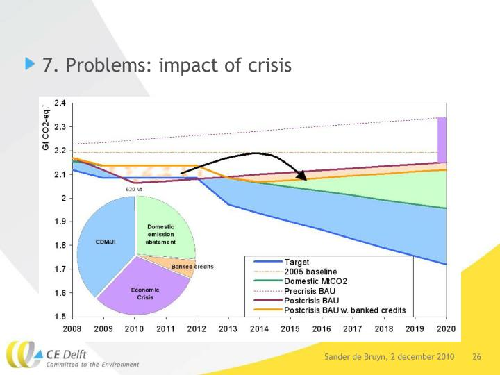 7. Problems: impact of crisis