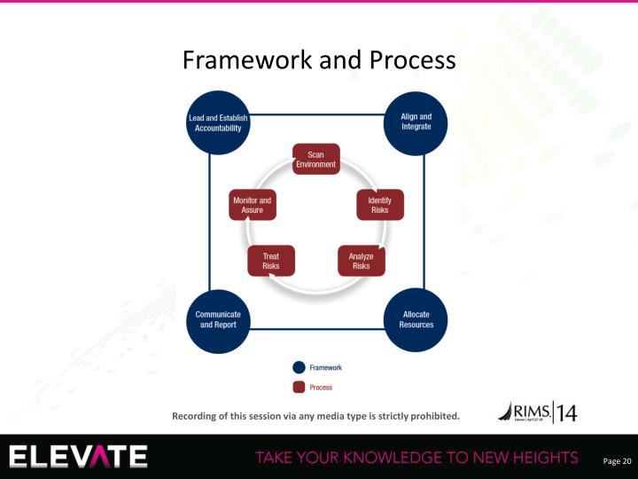 Framework and Process