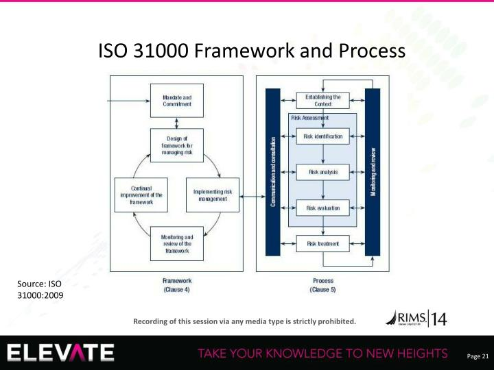 ISO 31000 Framework and Process