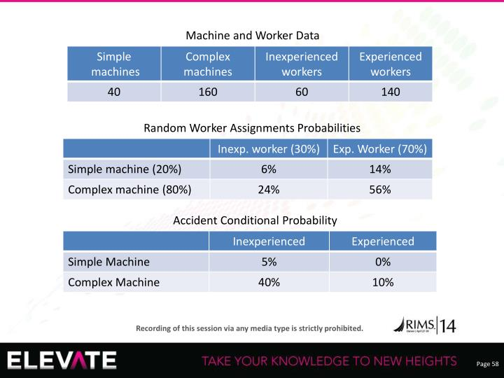 Machine and Worker Data