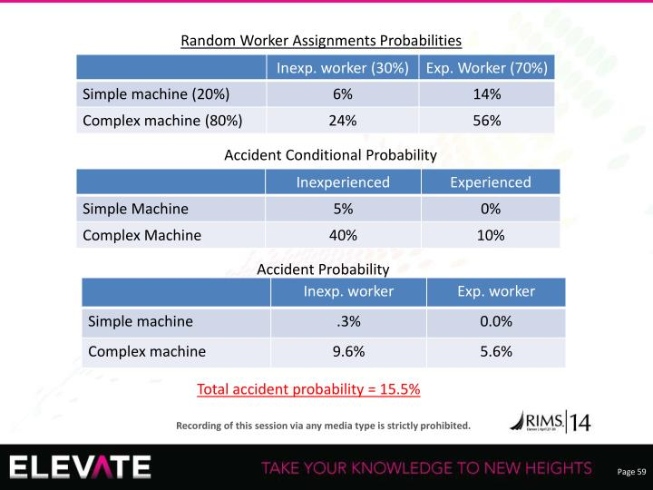 Random Worker Assignments Probabilities