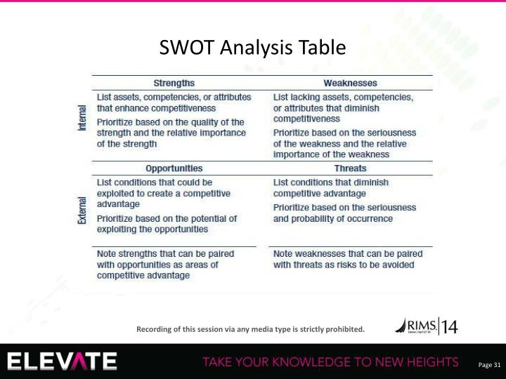 SWOT Analysis Table