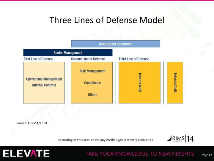 Three Lines of Defense Model