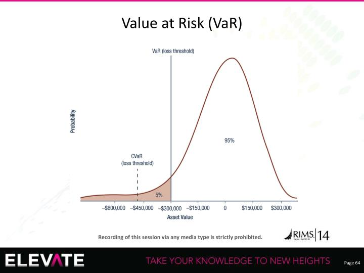 Value at Risk (VaR)