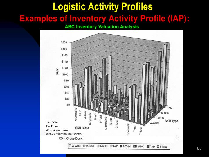 Logistic Activity Profiles