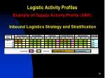 logistic activity profiles8
