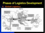 phases of logistics development10