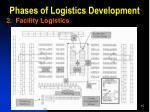 phases of logistics development2
