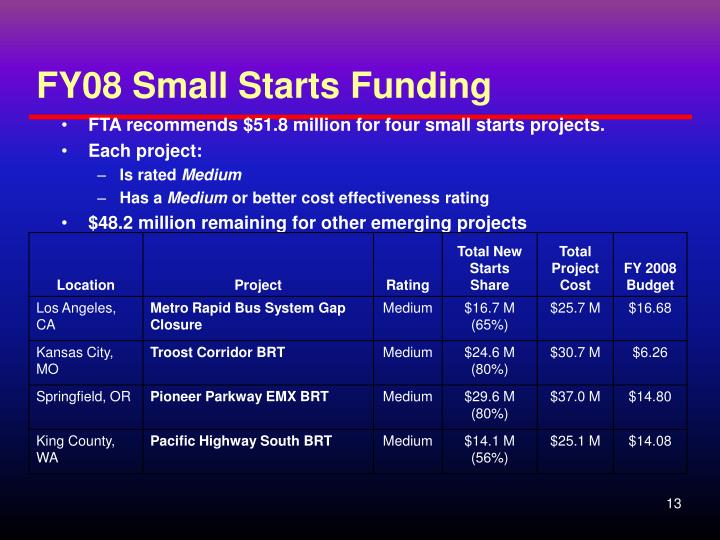 FY08 Small Starts Funding