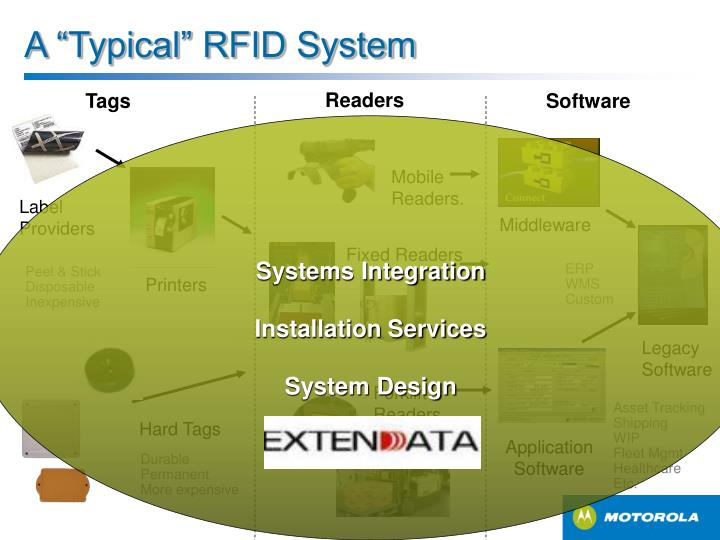 "A ""Typical"" RFID System"