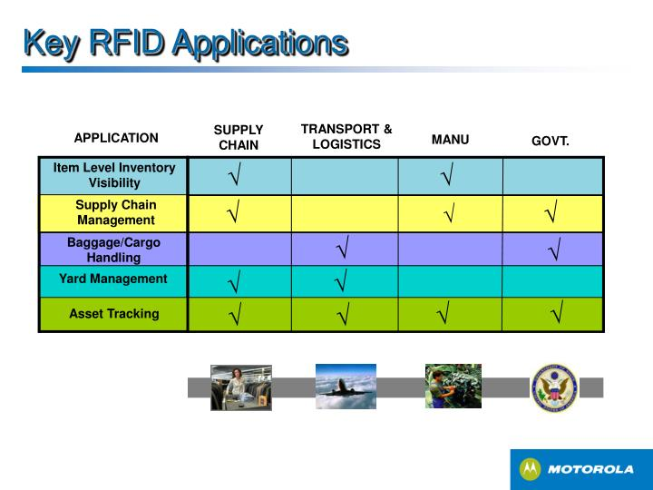 Key RFID Applications
