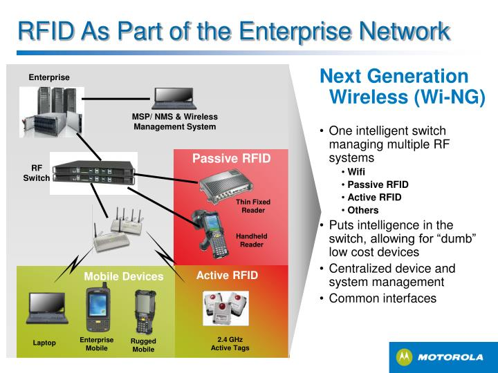 RFID As Part of the Enterprise Network