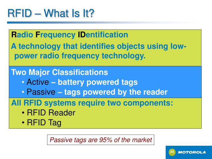 RFID – What Is It?
