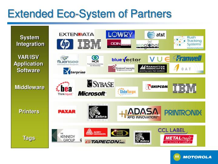 Extended Eco-System of Partners