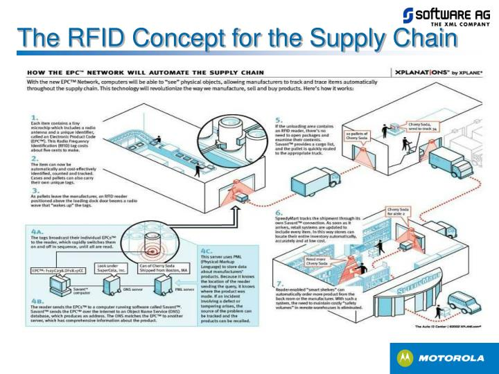 The RFID Concept for the Supply Chain