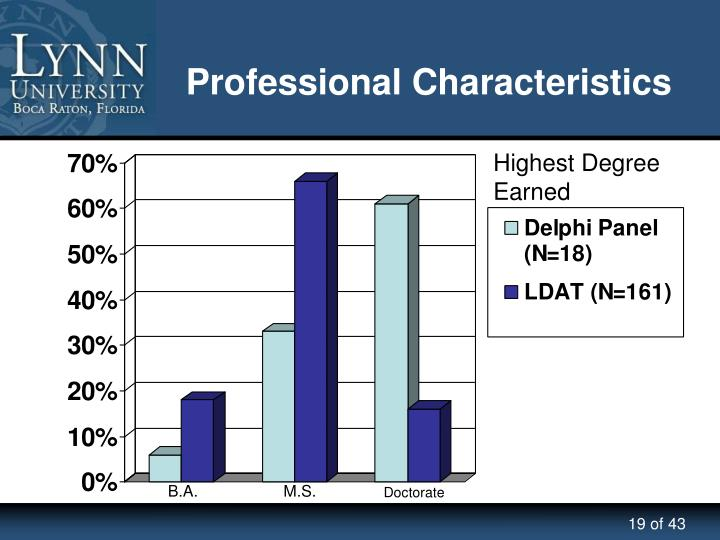 Professional Characteristics