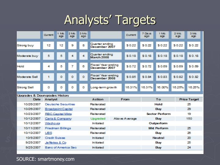 Analysts' Targets
