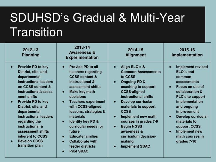 SDUHSD's Gradual & Multi-Year Transition