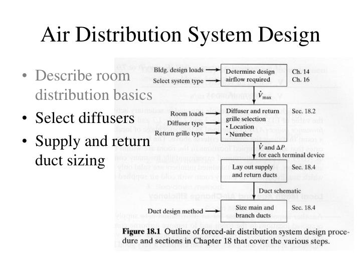 Air Distribution System Design