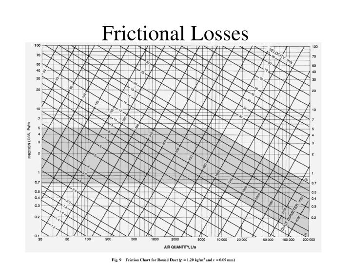 Frictional Losses
