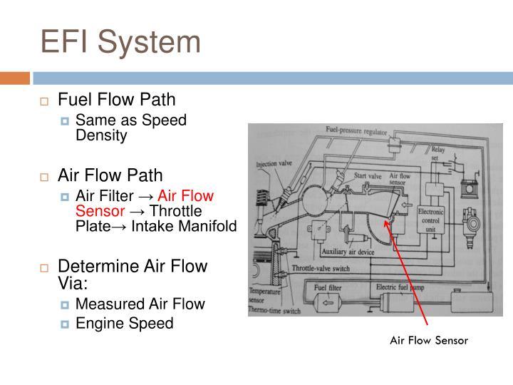 EFI System