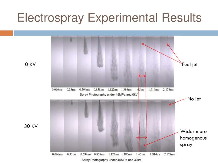 Electrospray Experimental Results