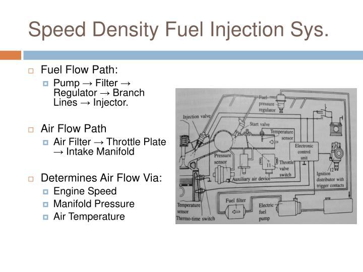 Speed density fuel injection sys