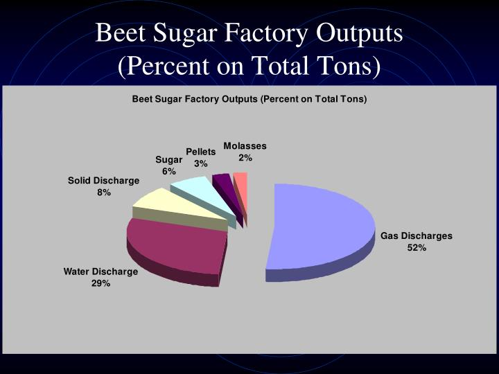 Beet Sugar Factory Outputs