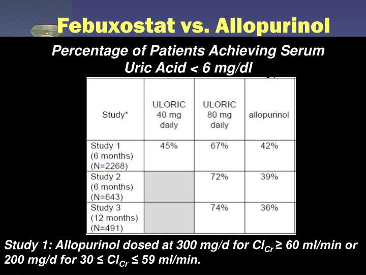 Febuxostat vs. Allopurinol