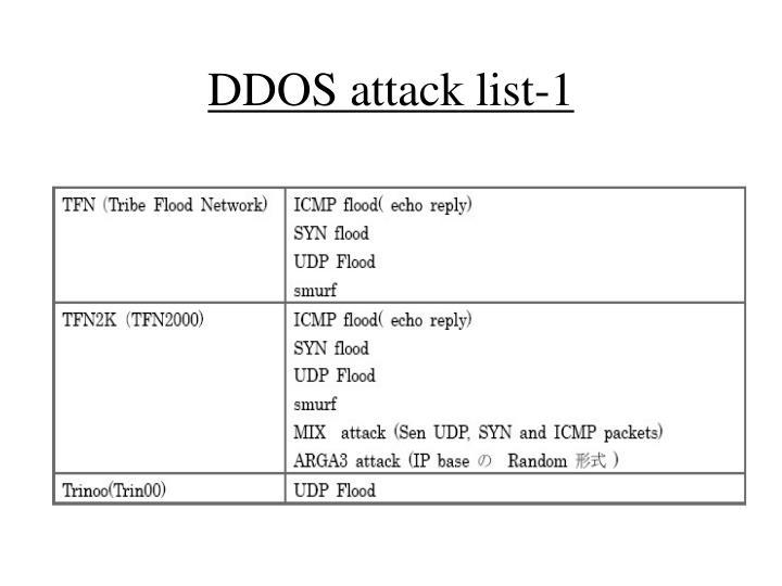 DDOS attack list-1