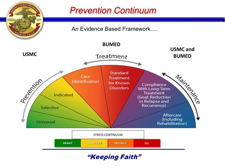 Prevention Continuum