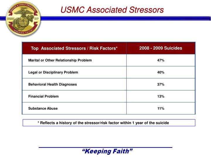 USMC Associated Stressors