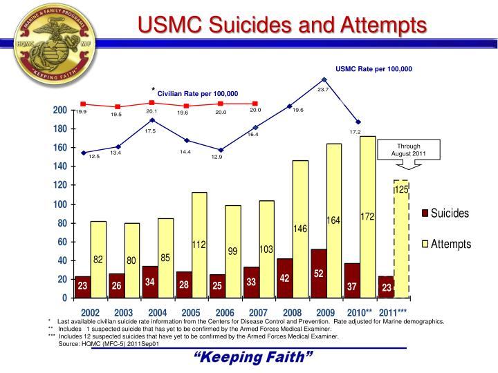 USMC Suicides and Attempts