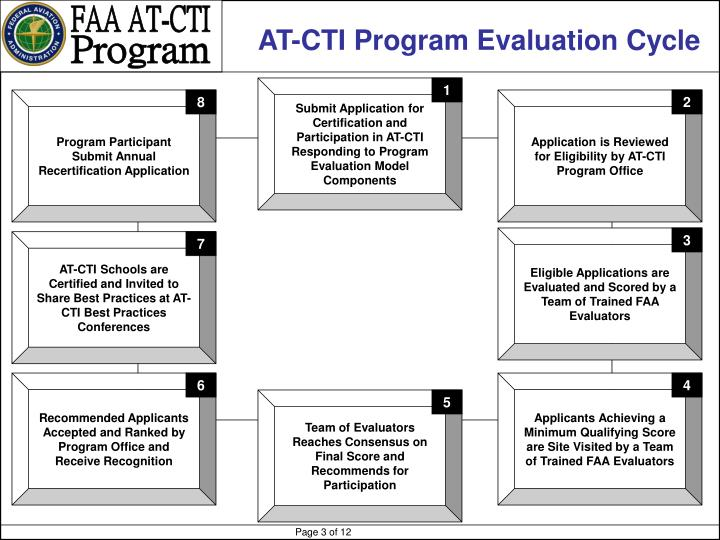 AT-CTI Program Evaluation Cycle