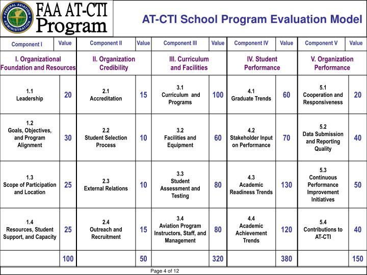 AT-CTI School Program Evaluation Model
