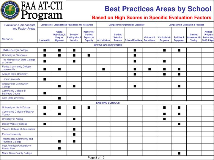 Best Practices Areas by School