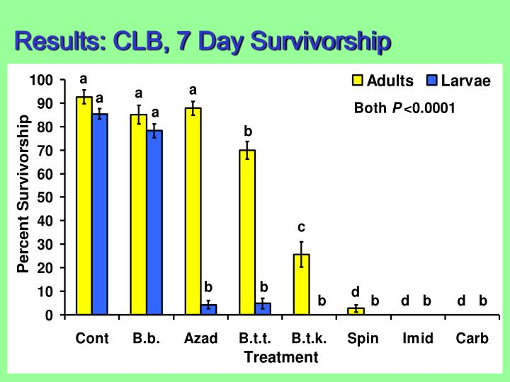 Results: CLB, 7 Day Survivorship