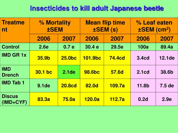 Insecticides to kill adult Japanese beetle