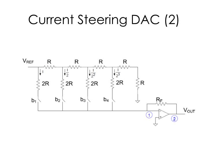 Current Steering DAC (2)