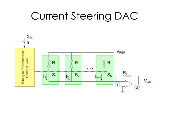 Current Steering DAC