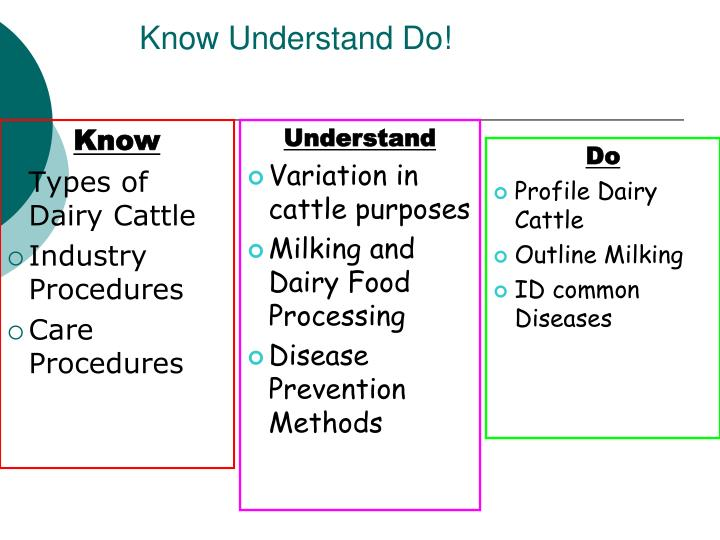 Know Understand Do!