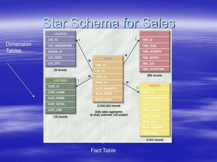 Star Schema for Sales