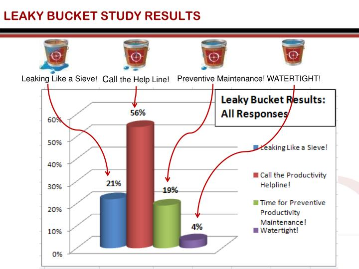 LEAKY BUCKET STUDY RESULTS
